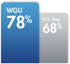 College Degree Programs | CIW